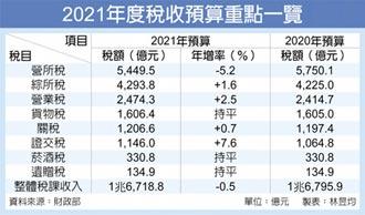 2021稅收預算 營所稅減幅最多