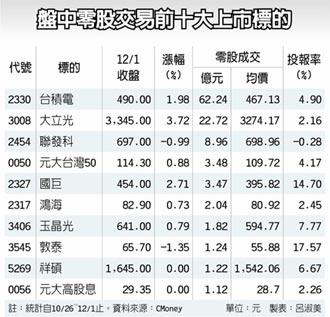 盤中零股交易 敦泰、國巨績效奪冠