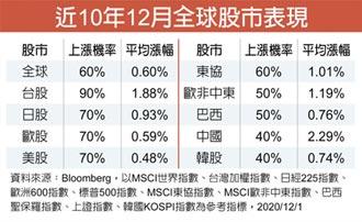 第一金投信:12月台股勝率達90%