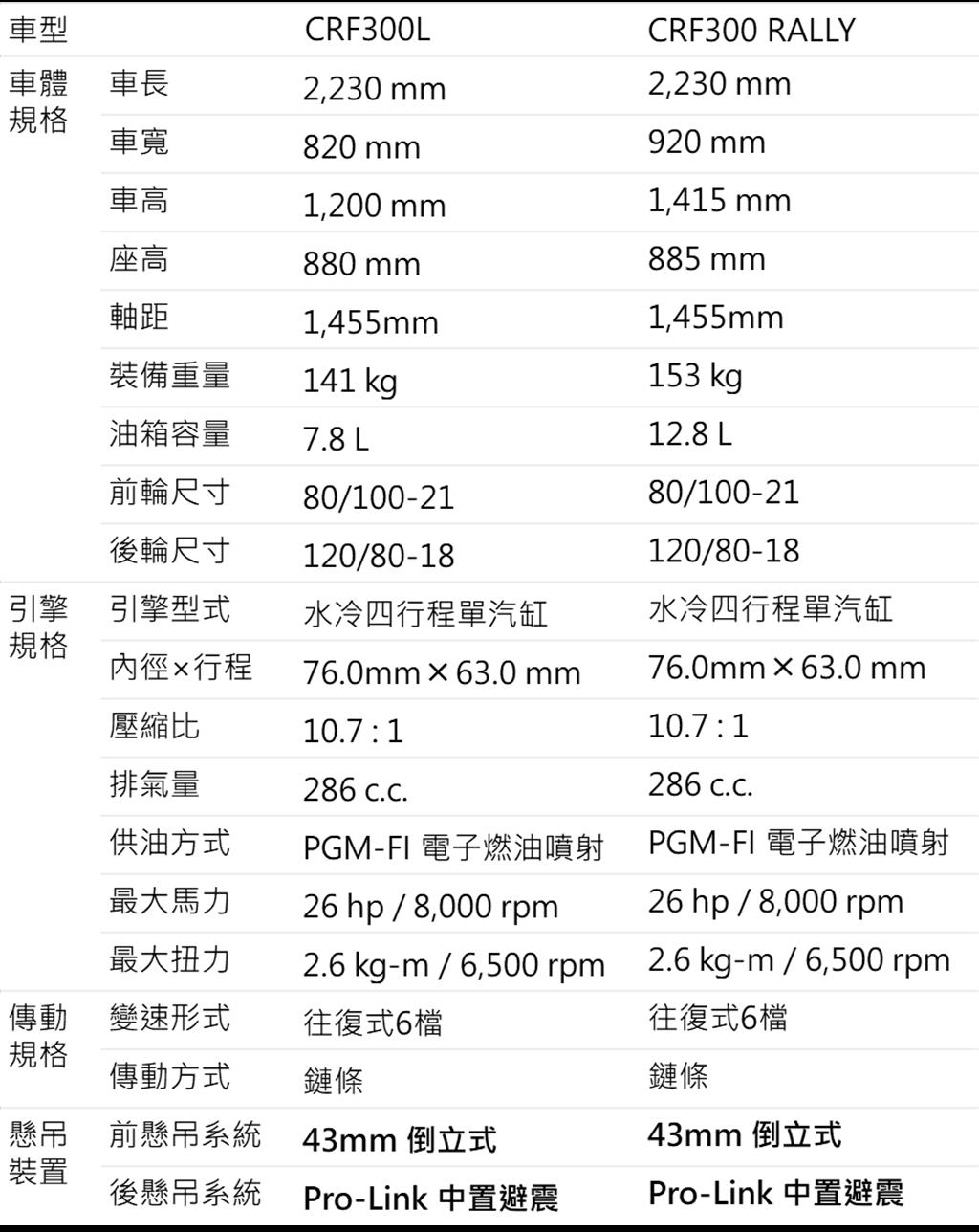 2021 Honda CRF300L/CRF300 Rally規格表
