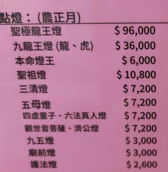 不少人對於光明燈的價目表都感到瞠目結舌。(圖/翻攝自爆怨公社)