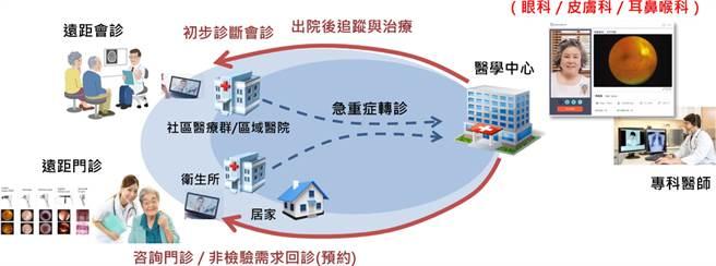 遠傳5G遠距診療示範計劃及偏鄉醫療公益計劃。(圖/遠傳電信提供)