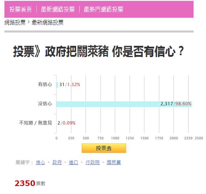 蔡政府把關萊豬能讓人安心?最新民調竟一面倒。(圖/中時新聞網 投票網站)