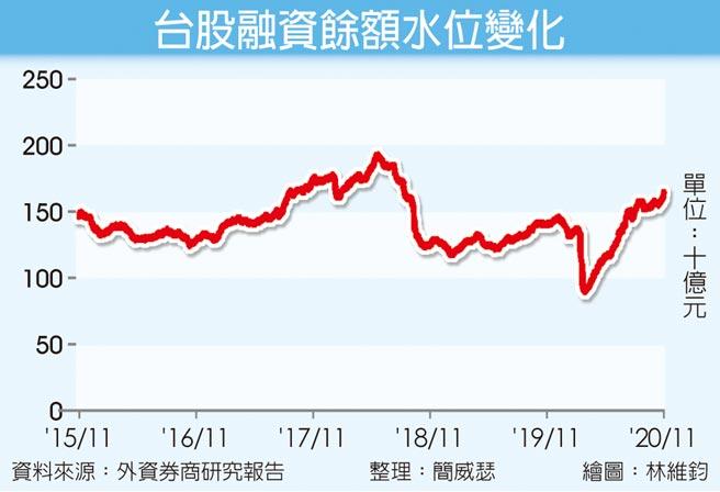 台股融資餘額水位變化