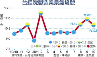 製造業景氣 連三月黃藍燈