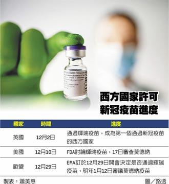 領先西方 英將開打新冠疫苗