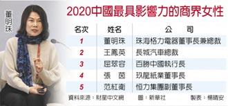 陸最具影響力商界女性 董明珠蟬聯榜首 薇婭登未來榜