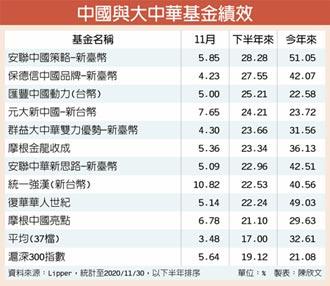 17檔中國相關基金 績效勝大盤