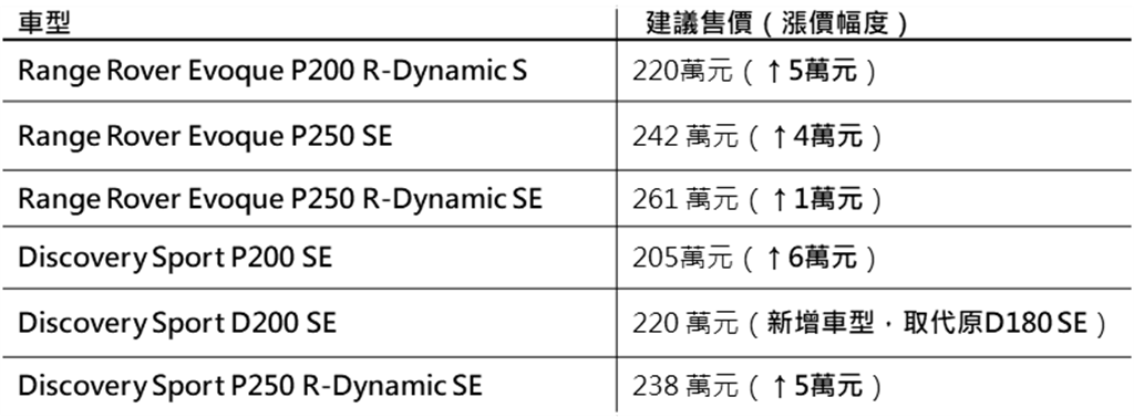 2021 RANGE ROVER EVOQUE/DISCOVERY SPORT車型售價表