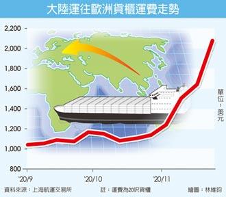 亞歐貨櫃運費 飆10年新高
