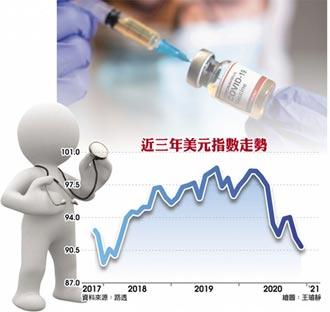 疫苗問世 美元摔2年半新低