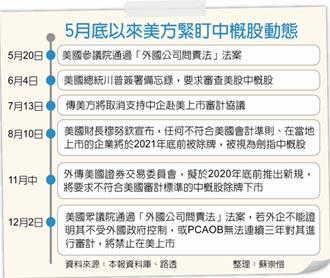劍指陸企 美通過外國公司問責法