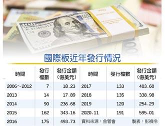 國際板債年發行 衝600億美元