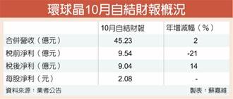 環球晶10月獲利 年增逾一成