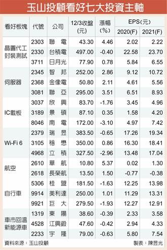 玉山證券2021選股密碼 ESUN SEC七主軸出線