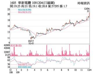熱門股-華新 攜手東元換股合作