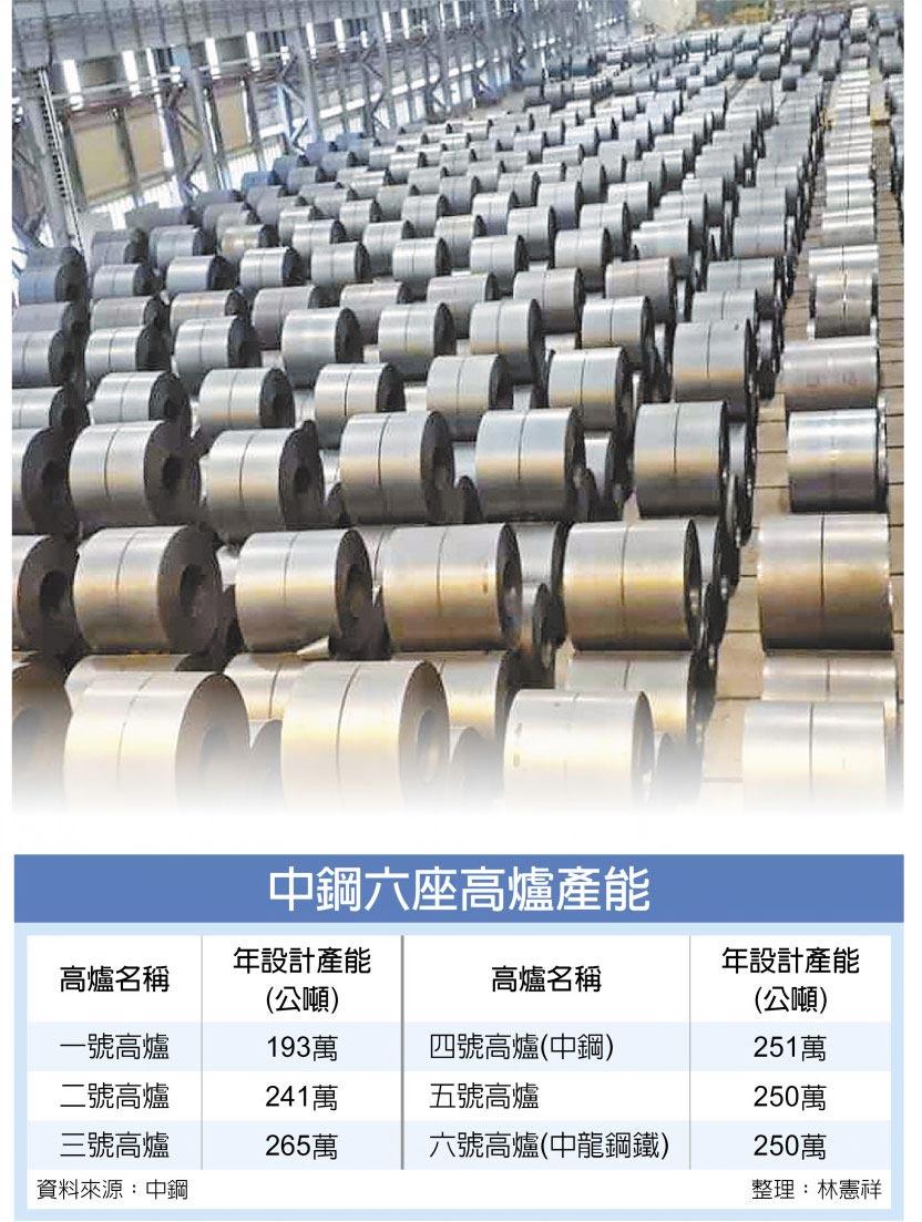 中鋼六座高爐產能