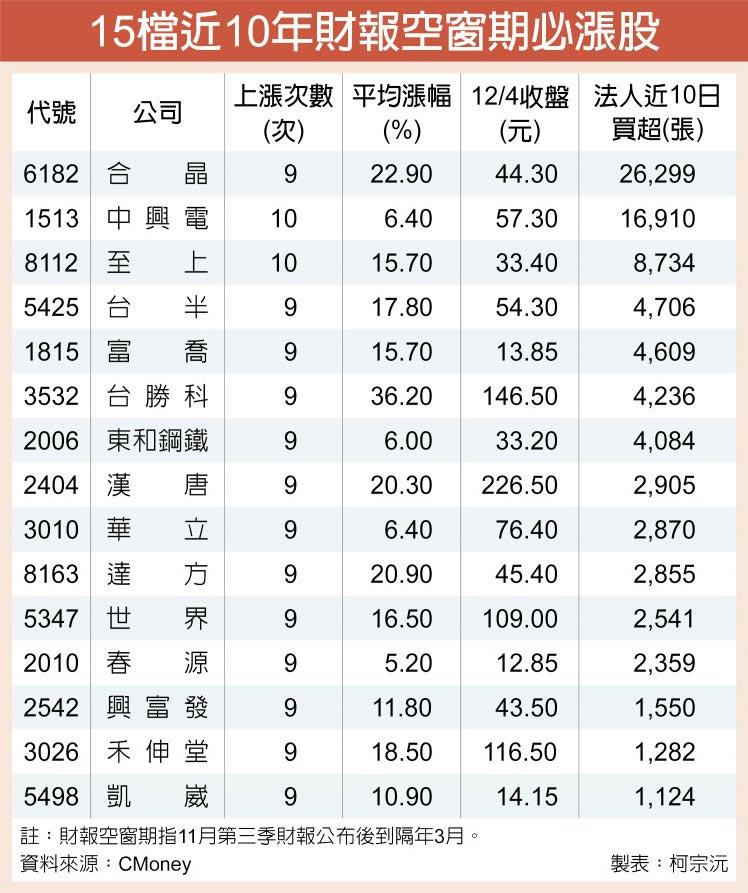 15檔近10年財報空窗期必漲股