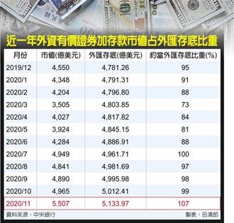 央行阻升 11月外匯存底暴增