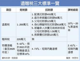 物價漲幅未達標 遺贈稅免稅額 2021年不變
