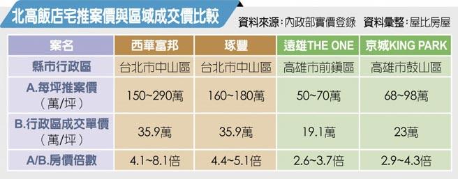 北高飯店宅推案價與區域成交價比較