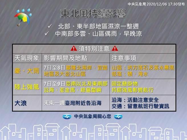 明(7)日仍受東北季風影響,迎風面的北部、東半部地區、恆春半島降雨較為明顯。(氣象局報天氣)