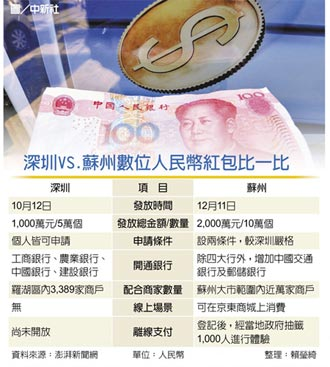 蘇州數位人民幣 試點啟動