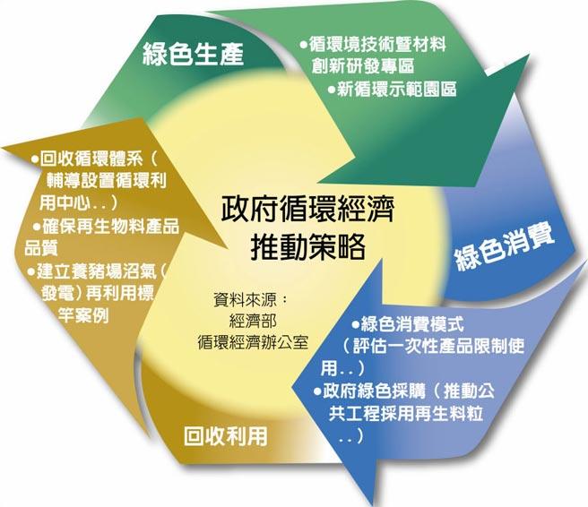 政府循環經濟推動策略