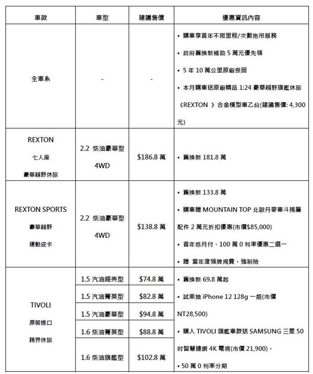 SsangYong 12月份全車系優惠方案