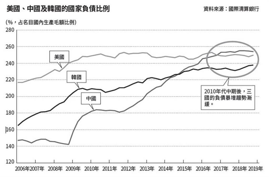 美國、中國及韓國的國家負債比例。(圖/商周出版提供)