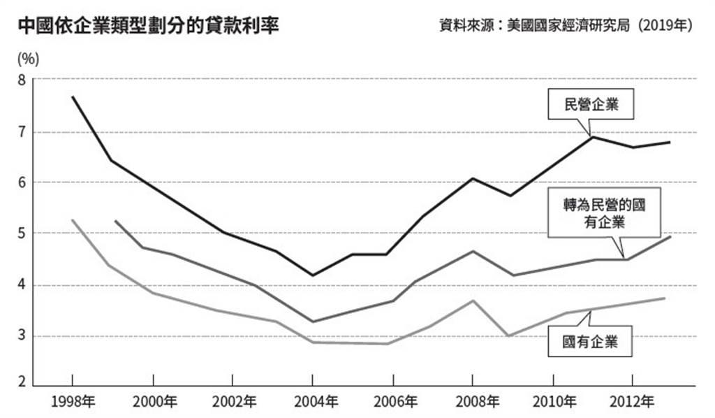 如何解決中國企業負債問題?(圖/商周出版提供)