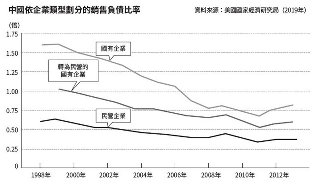 中國國有企業的銷售額與負債比率,並沒有明顯的改善。(圖/商周出版提供)