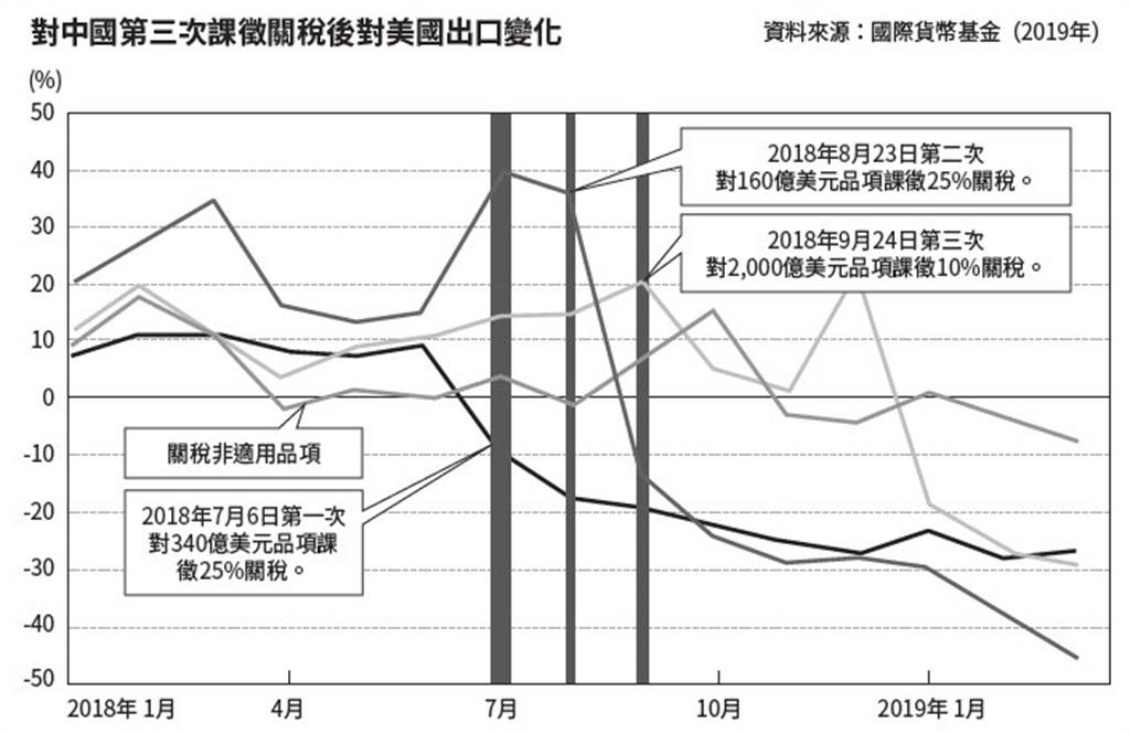 對中國第三次課徵關稅後對美國出口變化。(圖/商周出版提供)