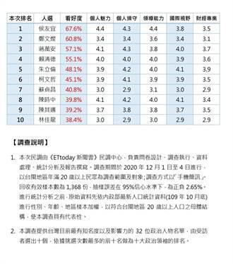 十大政治領袖調查 侯友宜穩居第一、鄭文燦、蔣萬安分占二、三名