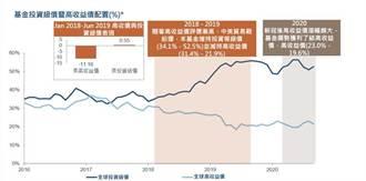 富達投信:低利時代 複合債券基金是布局首選