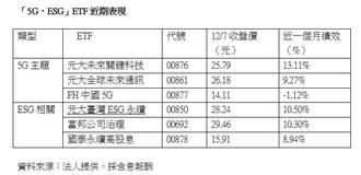 元大臺灣ESG永續ETF填息 僅花12天工作日