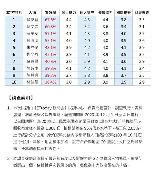 媒體公布十大政治領袖排行(ETtoday新聞雲提供)
