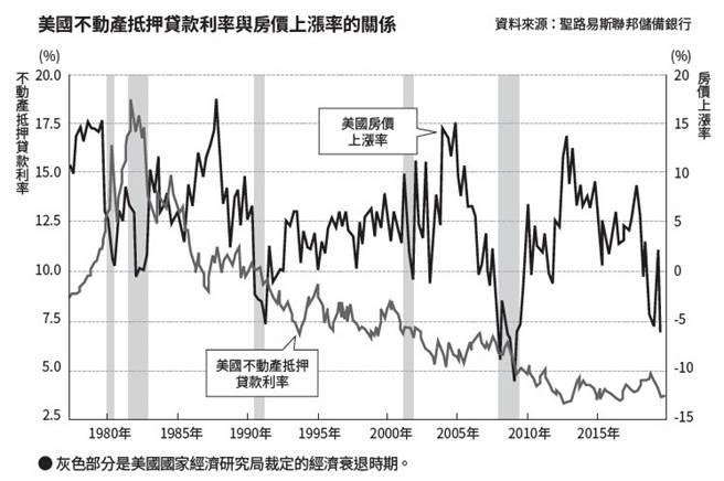 美國不動產抵押貸款利率與房價上漲率的關係。(圖/商周出版提供)