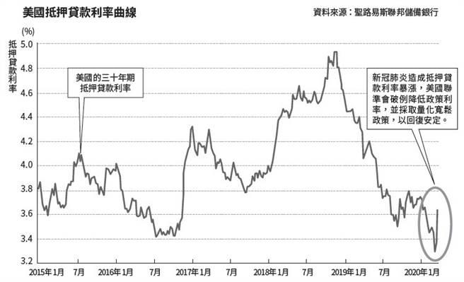 美國抵押貸款利率曲線。(圖/商周出版提供)