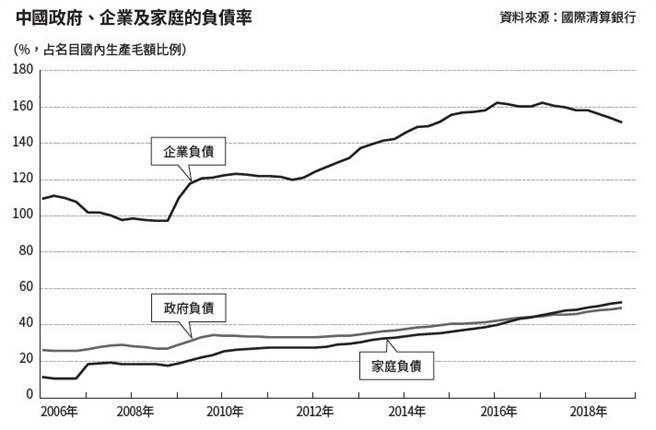 中國政府、企業及家庭的負債率。(圖/商周出版提供)