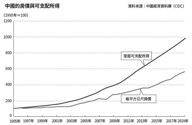 中國的房價與可支配所得。(圖/商周出版提供)