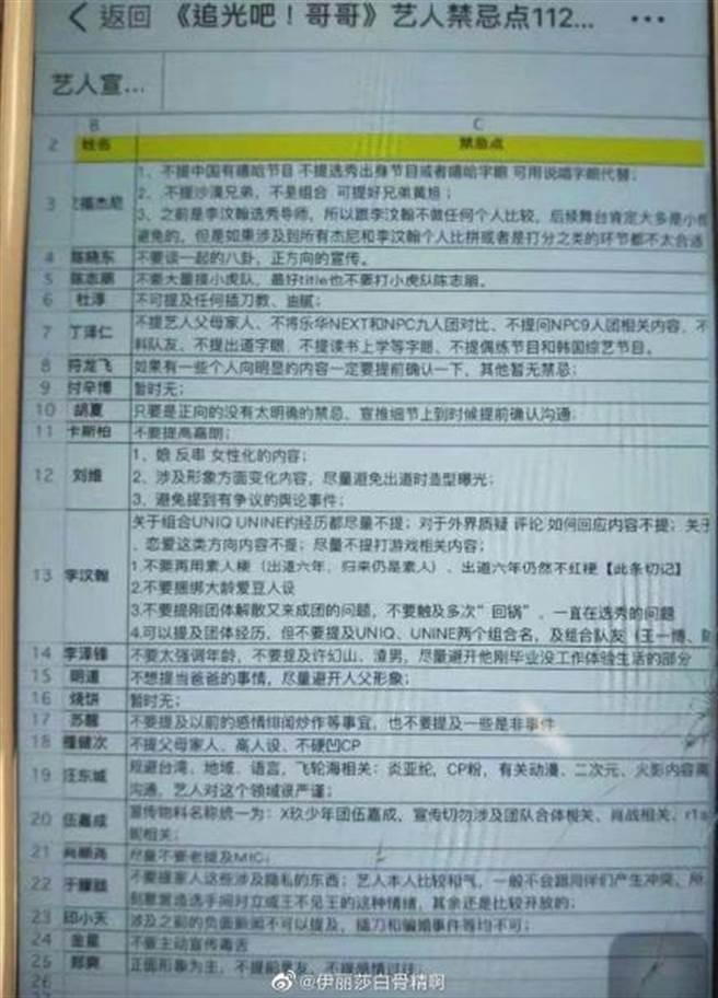 陸綜《追光吧!哥哥》男星的地雷列表。(圖/取材自微博)