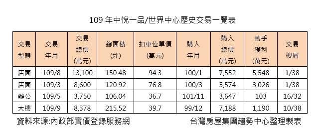 109年中悅一品/世界中心歷史交易一覽表
