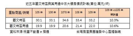近五年藝文特區與其周邊中古大樓房價統計表(單位:萬元/坪)