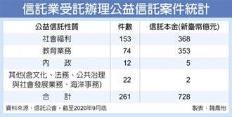 公益信託 至9月衝728億