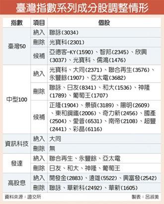 臺灣50成分股 聯詠入列