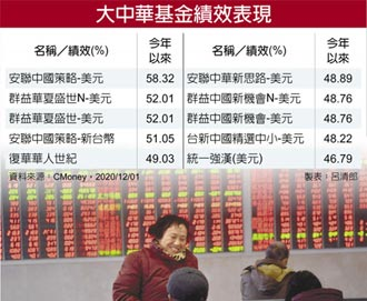 大中華基金 今年報酬閃亮
