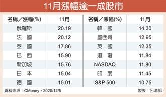 全球股市熱 新興、亞股最閃耀