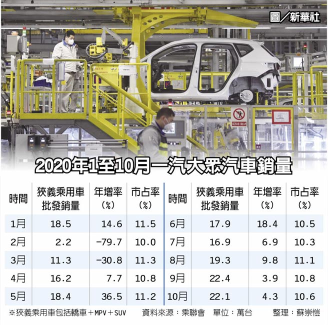 2020年1至10月一汽大眾汽車銷量  圖/新華社