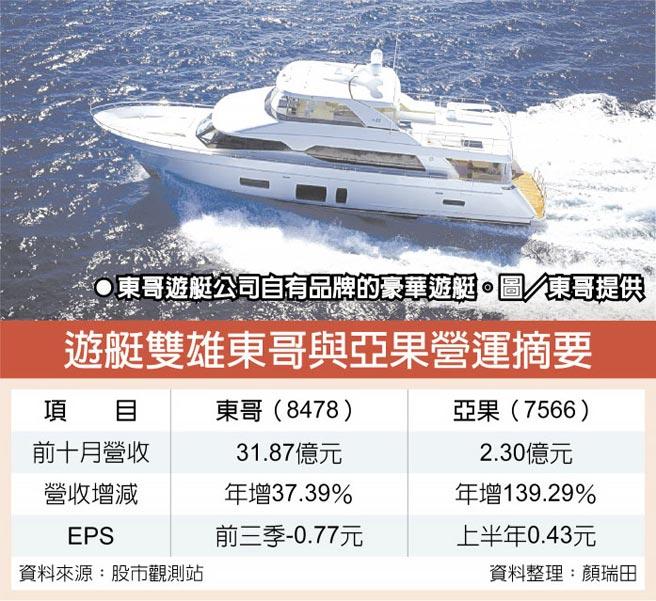 東哥遊艇公司自有品牌的豪華遊艇。圖/東哥提供  遊艇雙雄東哥與亞果營運摘要